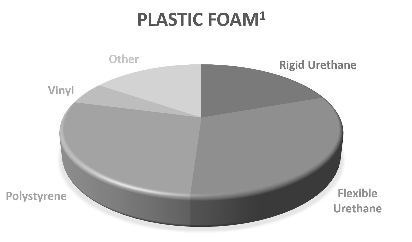 Foamed Plastics