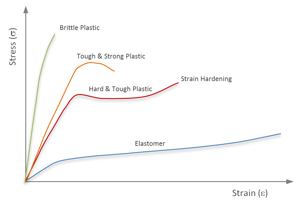 Stress Strain Behavior Of Polymers