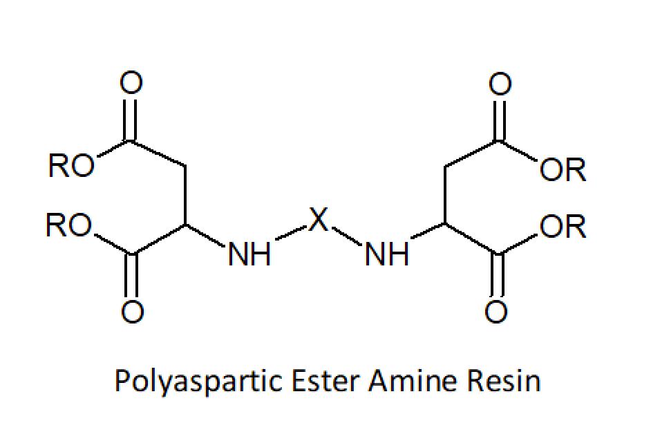 Properties of Polyureas