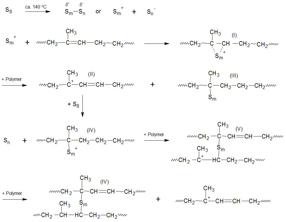 Sulfur Vulcanization