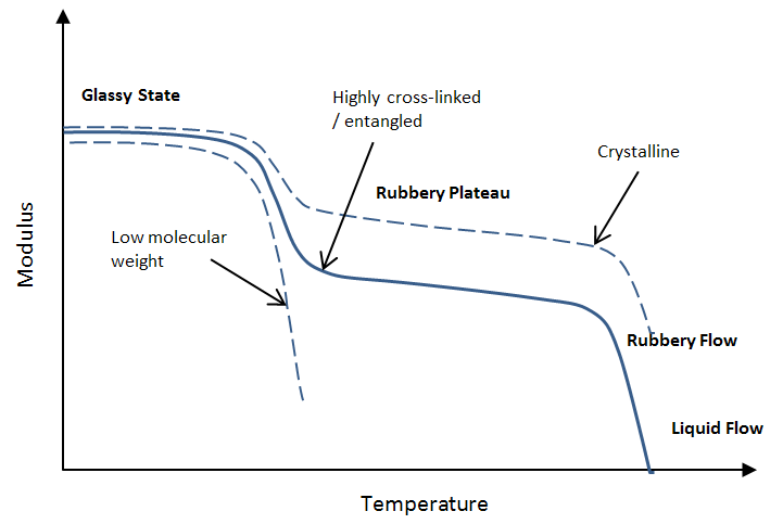 Rubbery Plateau